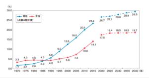 生涯未婚率推移と将来予想