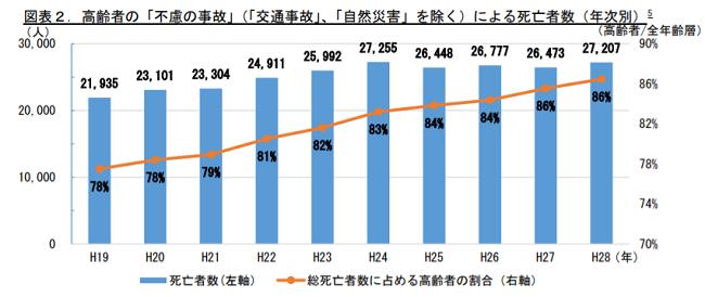 高齢者の不慮の事故発生件数