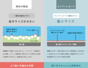 ナノゾーンコート効果 (1)